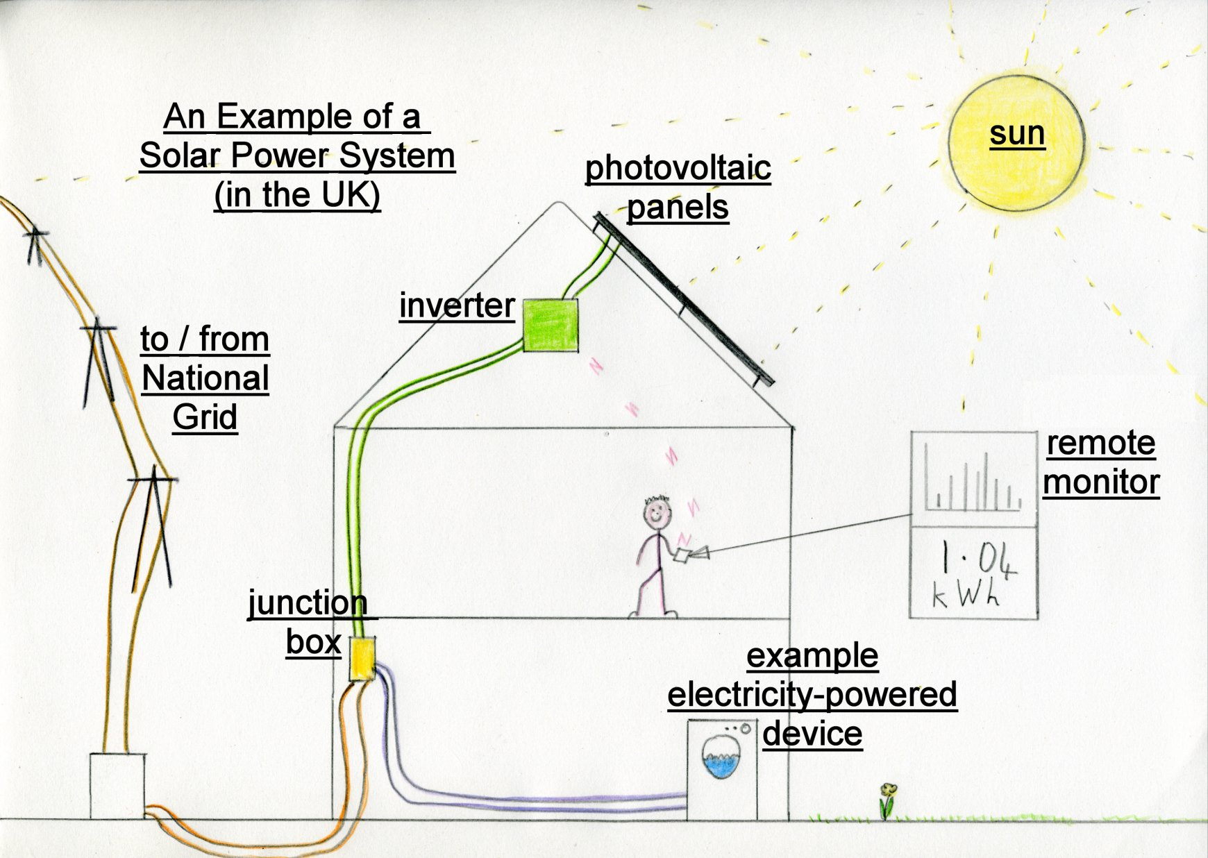 Solar Power Diagram For Kids Solar Free Engine Image For