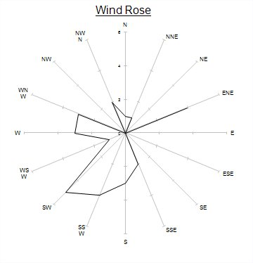 an example of a wind direction chart