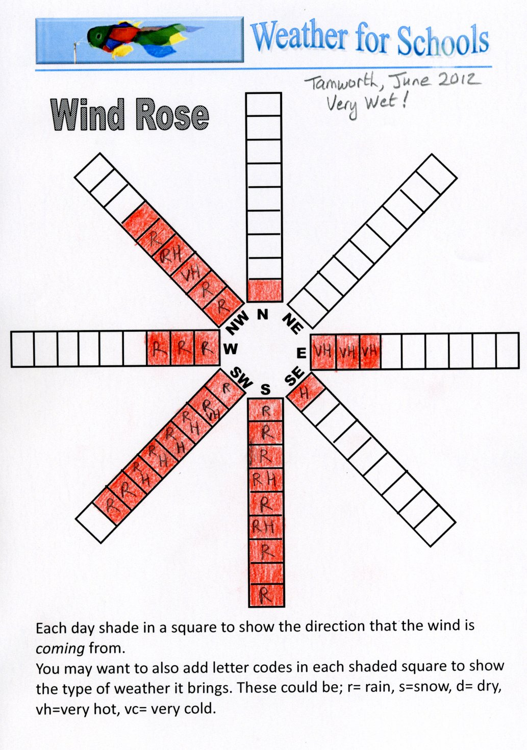 worksheet Compass Rose Worksheet compass rose worksheet abitlikethis wind wind